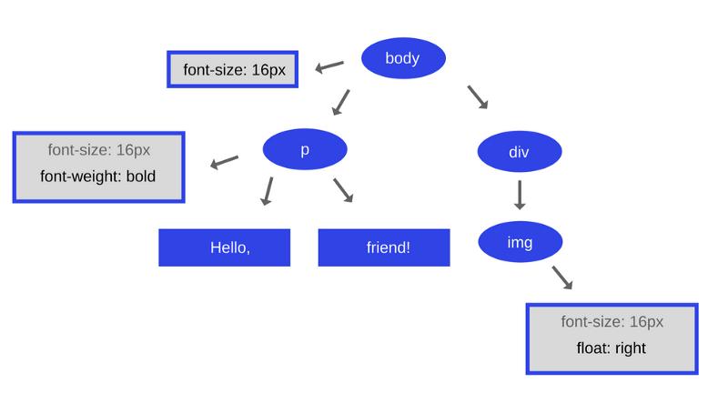 Как работает JS: движки рендеринга веб-страниц и советы по оптимизации их производительности - 6