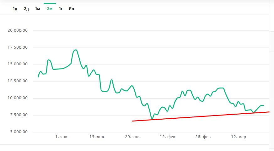Время для смелых: когда закончится волна распродаж на рынках криптовалют - 2