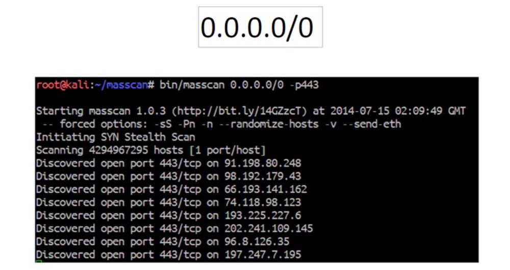 Конференция DEFCON 22. «Массовое сканирование Интернет через открытые порты». Роберт Грэхам, Пол МакМиллан, Дэн Тэнтлер - 1