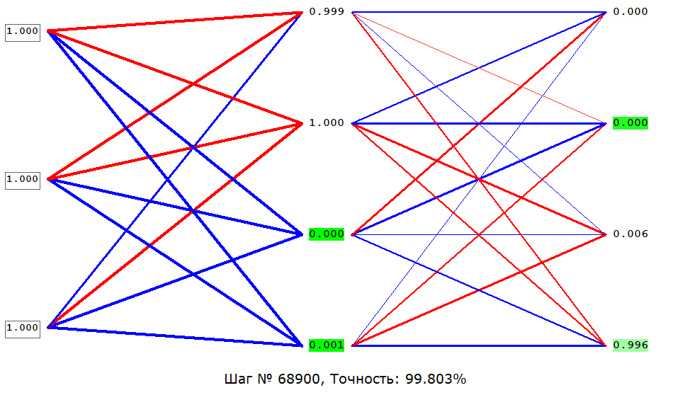 Пощупать нейросети или конструктор нейронных сетей - 3