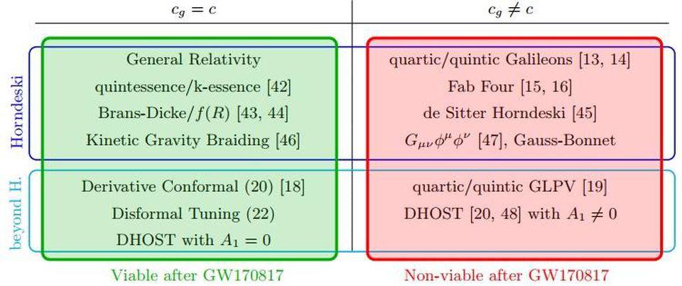 Слияние нейтронных звёзд поставило крест на альтернативах тёмной материи и тёмной энергии - 6
