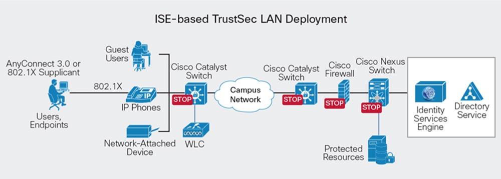 Тренинг FastTrack. «Сетевые основы». «Программные продукты Cisco для безопасности». Эдди Мартин. Декабрь, 2012 - 10