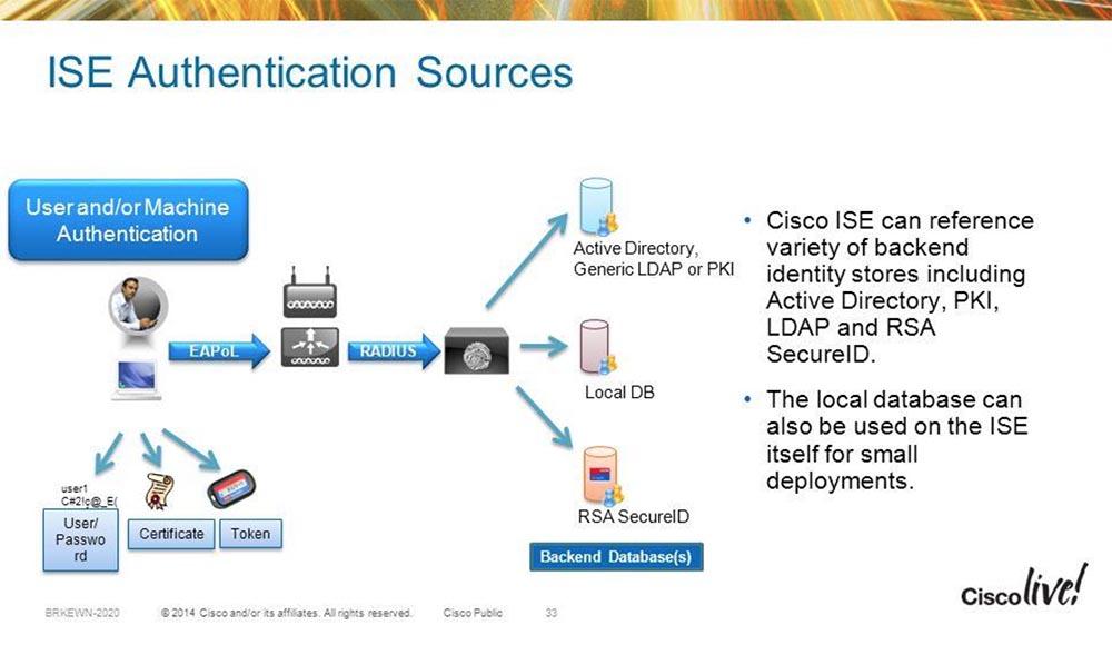 Тренинг FastTrack. «Сетевые основы». «Программные продукты Cisco для безопасности». Эдди Мартин. Декабрь, 2012 - 11