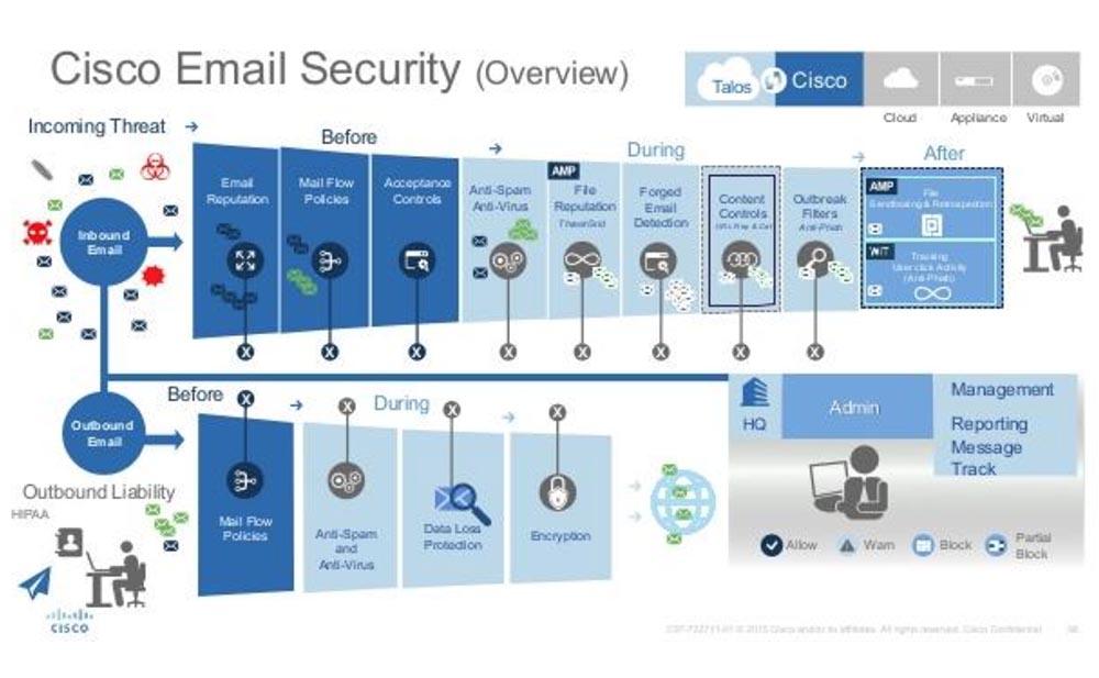 Тренинг FastTrack. «Сетевые основы». «Программные продукты Cisco для безопасности». Эдди Мартин. Декабрь, 2012 - 2