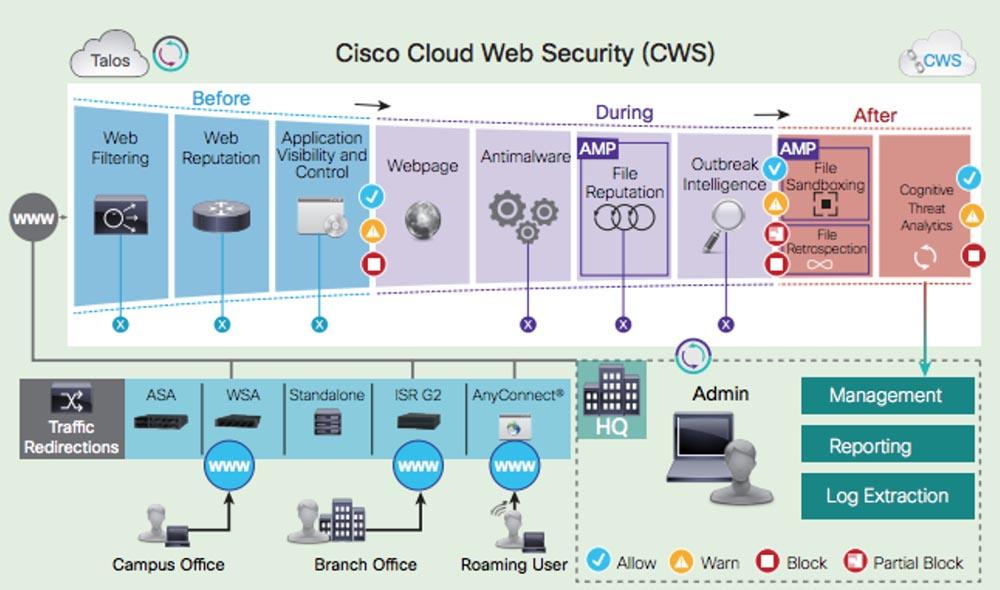 Тренинг FastTrack. «Сетевые основы». «Программные продукты Cisco для безопасности». Эдди Мартин. Декабрь, 2012 - 3