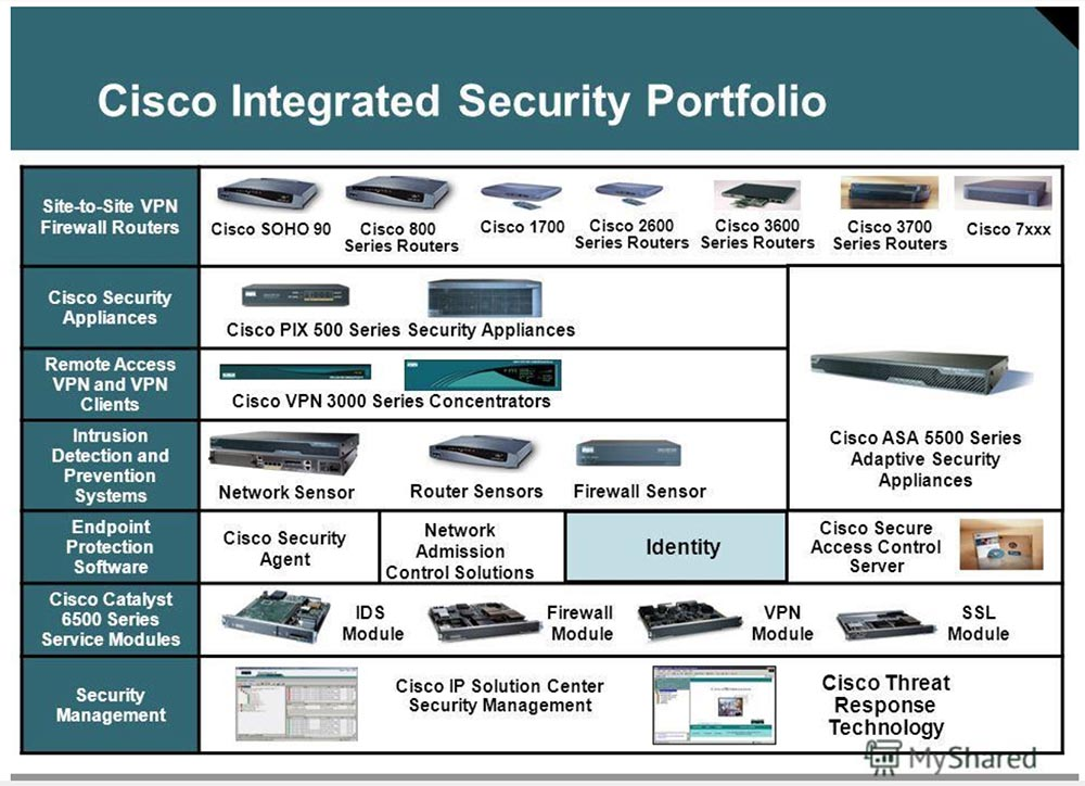 an analysis of cisco systems in us router market Homeall postscase studyfinancial analysis of cisco systems services the company offers a wide range of routers from core network infrastructure for service providers and large while cisco enjoyed increases in all major market segments, the largest increases were seen in the united.