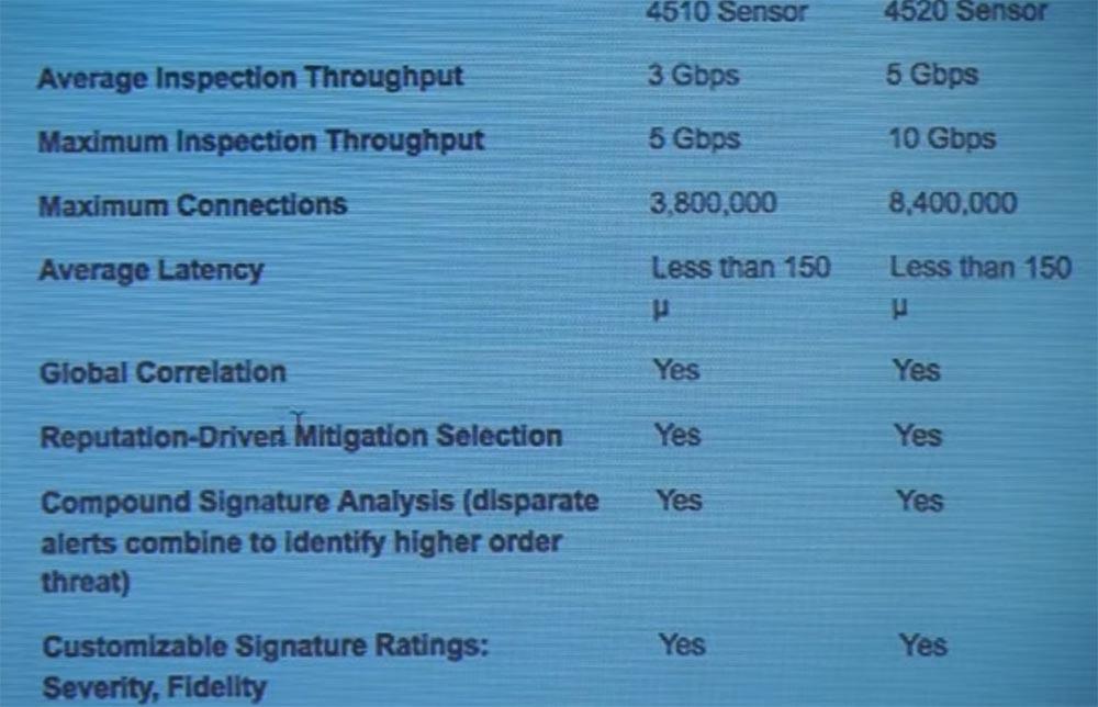 Тренинг FastTrack. «Сетевые основы». «Программные продукты Cisco для безопасности». Эдди Мартин. Декабрь, 2012 - 6