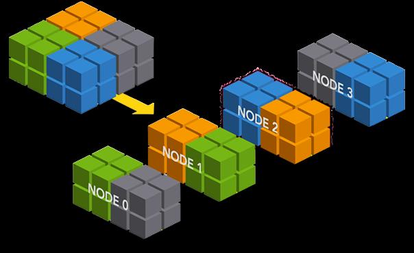 Apache Ignite: распределенные вычисления в оперативной памяти - 1