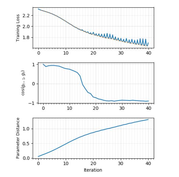 Что мы знаем о ландшафте функции потерь в машинном обучении? - 56