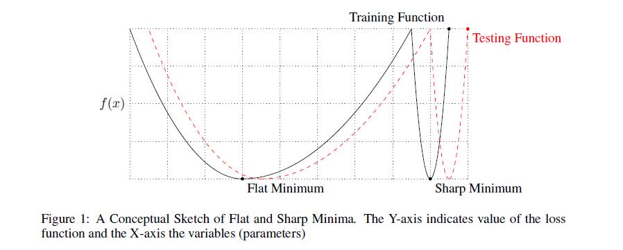 Что мы знаем о ландшафте функции потерь в машинном обучении? - 57