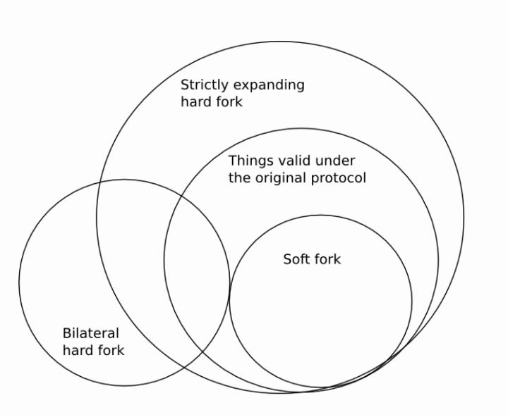 Диаграмма Венна с вариантами форков