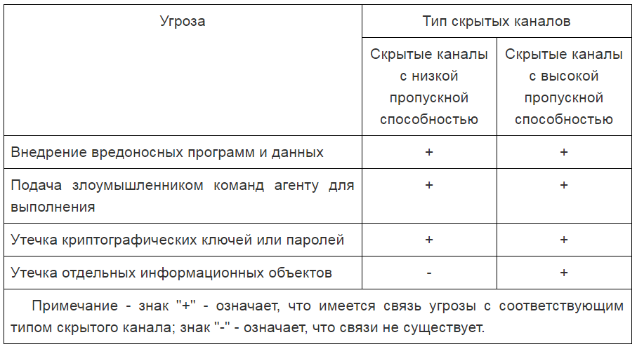 Информационная безопасность банковских безналичных платежей. Часть 4 — Обзор стандартов моделирования угроз - 10
