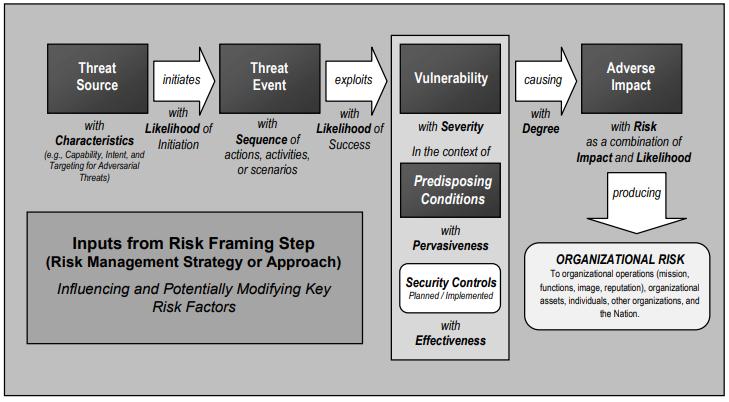 Информационная безопасность банковских безналичных платежей. Часть 4 — Обзор стандартов моделирования угроз - 13