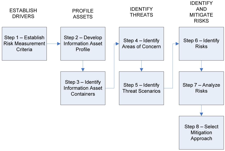 Информационная безопасность банковских безналичных платежей. Часть 4 — Обзор стандартов моделирования угроз - 15