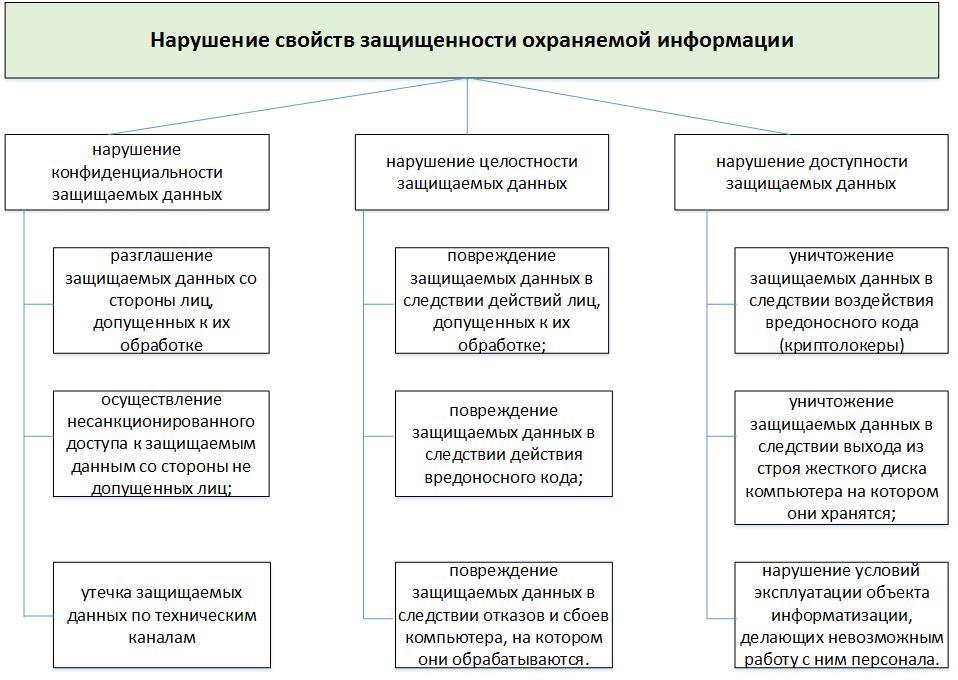 Информационная безопасность банковских безналичных платежей. Часть 4 — Обзор стандартов моделирования угроз - 3