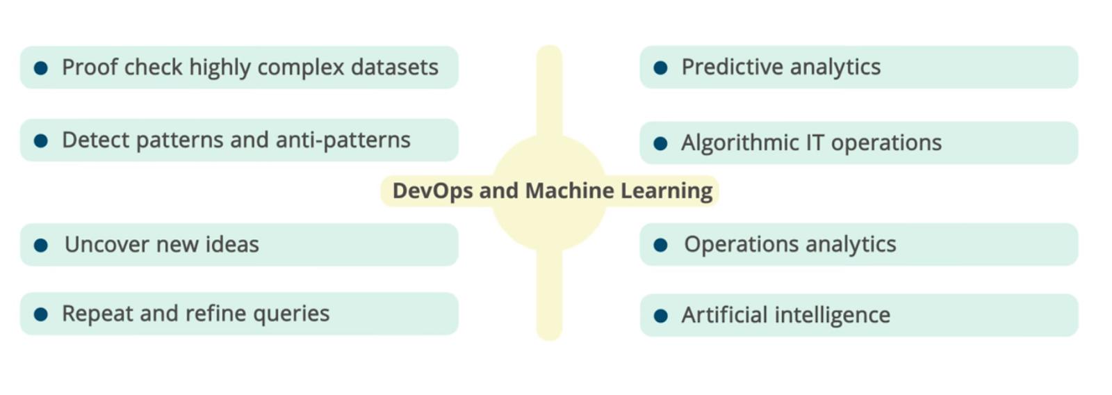 Как оптимизировать DevOps с помощью машинного обучения - 4