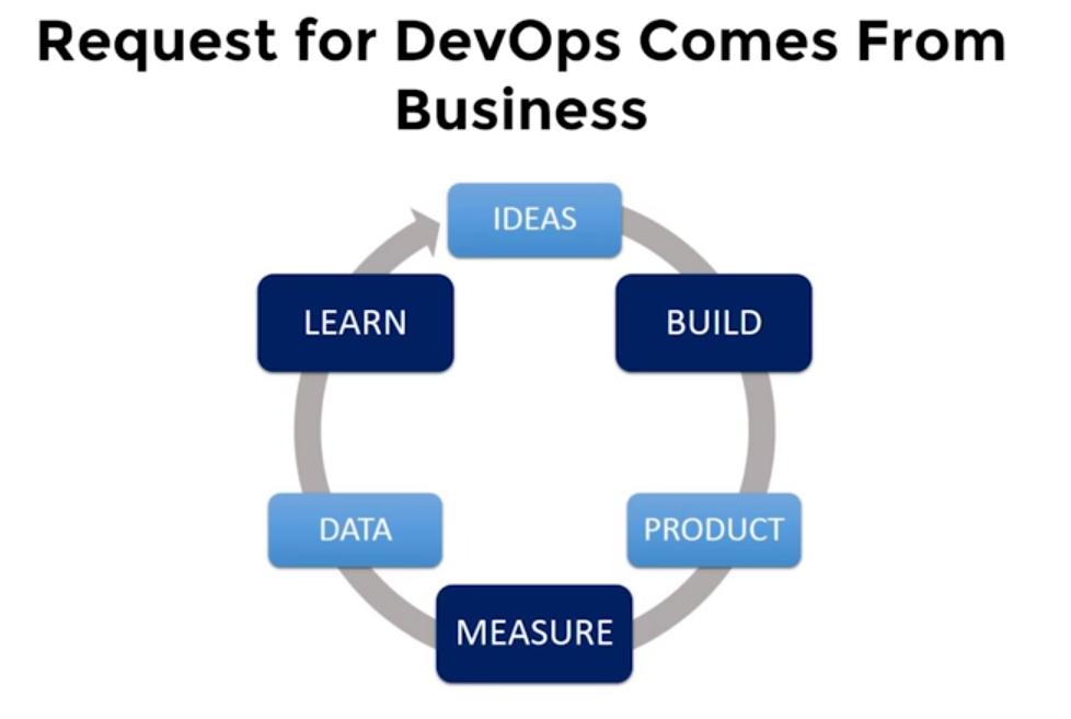 Как оптимизировать DevOps с помощью машинного обучения - 6