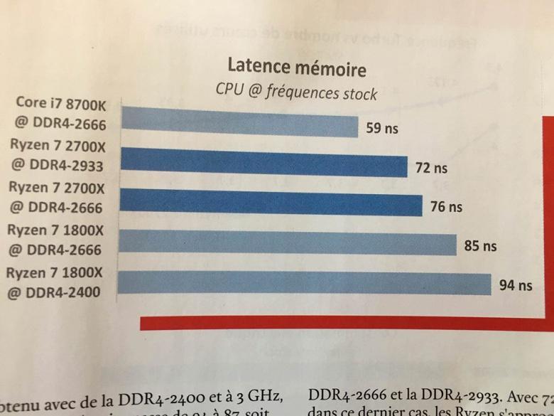 Опубликованы первые полноценные тесты новых процессоров AMD Ryzen - 2