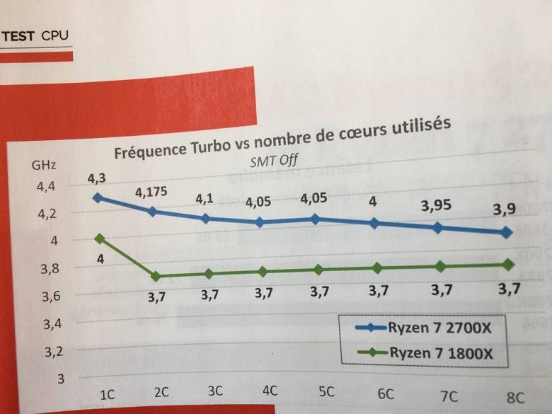 Опубликованы первые полноценные тесты новых процессоров AMD Ryzen - 3