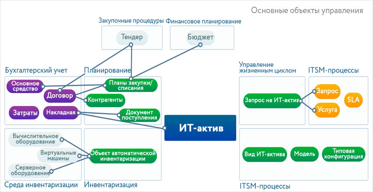 Управление ИТ-активами: как мифы влияют на проекты - 2