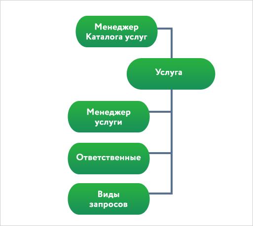 Управление ИТ-активами: как мифы влияют на проекты - 4