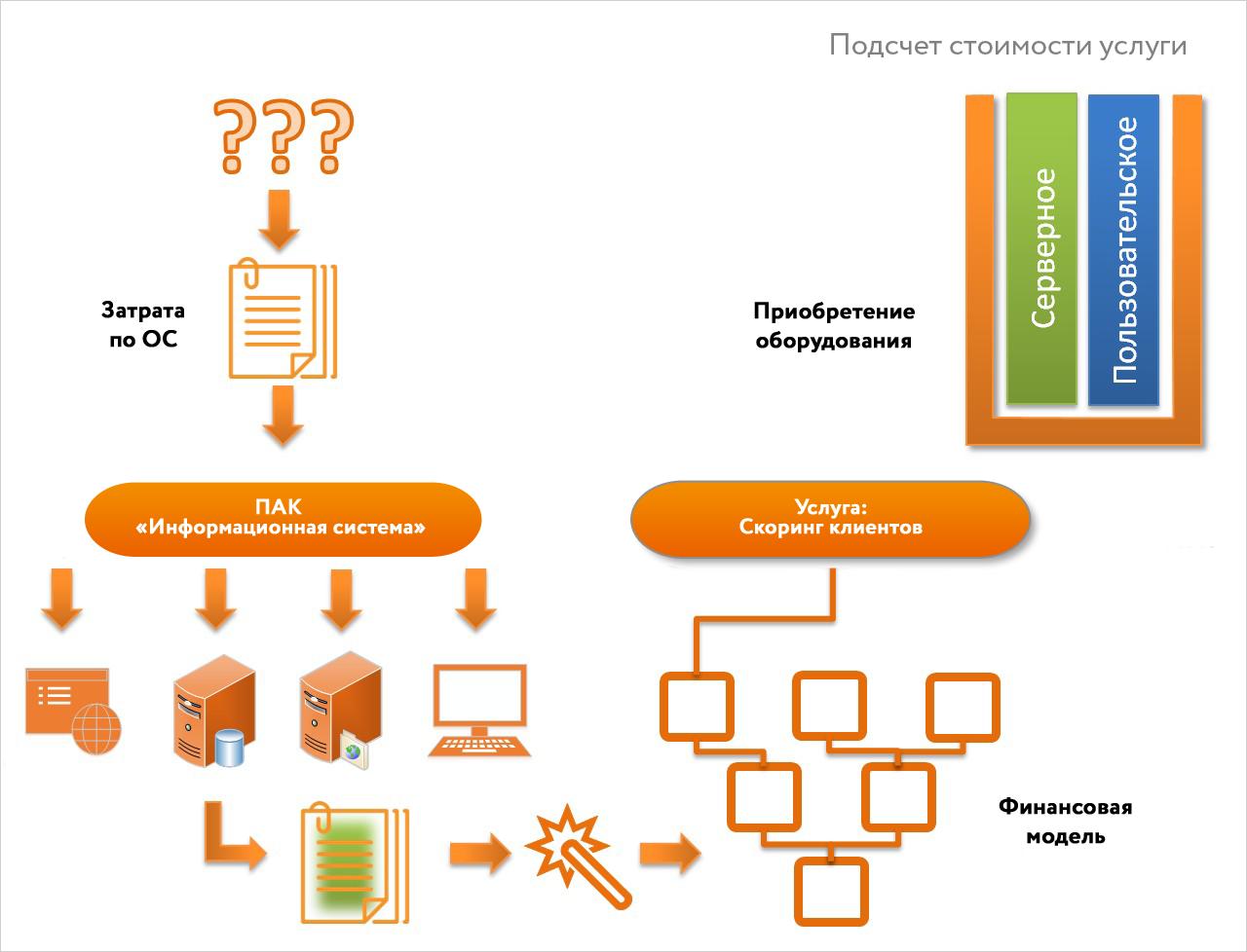 Управление ИТ-активами: как мифы влияют на проекты - 7