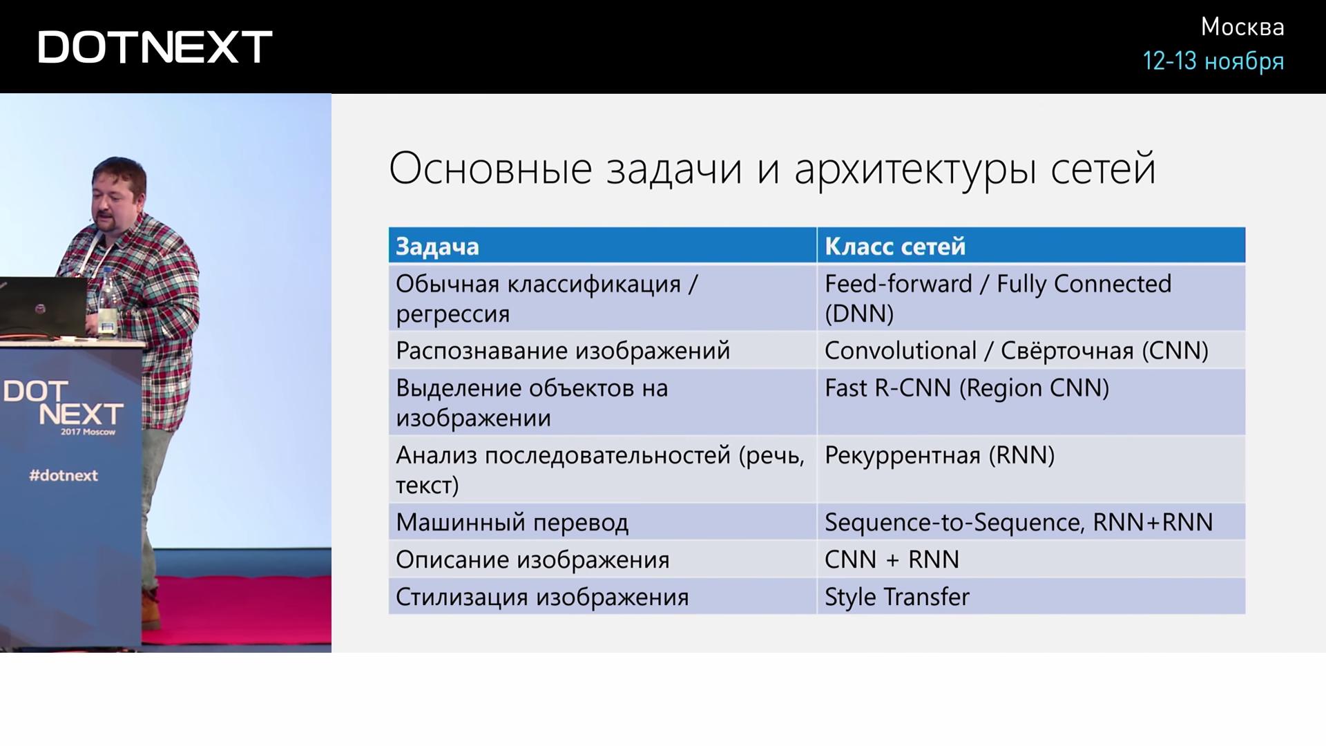Искусственный интеллект и нейросети для .NET-разработчиков - 34