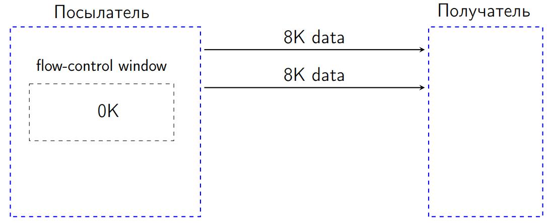 Повесть о том, как один инженер HTTP-2 Client разгонял - 10