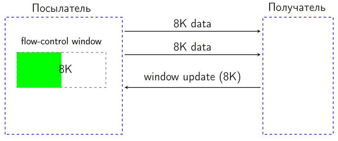 Повесть о том, как один инженер HTTP-2 Client разгонял - 12
