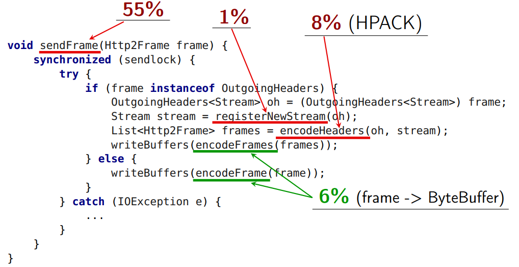 Повесть о том, как один инженер HTTP-2 Client разгонял - 23