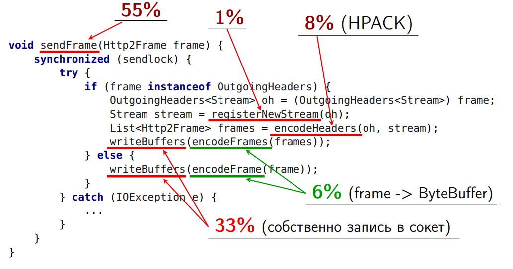 Повесть о том, как один инженер HTTP-2 Client разгонял - 24
