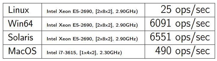 Повесть о том, как один инженер HTTP-2 Client разгонял - 3
