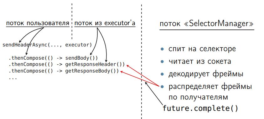 Повесть о том, как один инженер HTTP-2 Client разгонял - 33