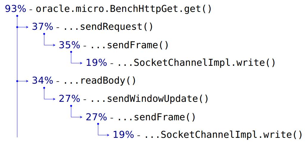 Повесть о том, как один инженер HTTP-2 Client разгонял - 6