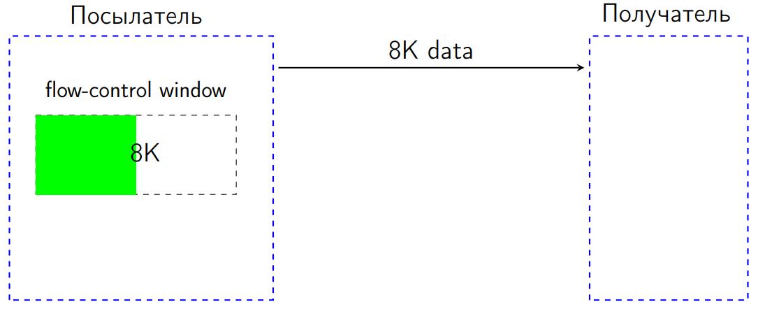 Повесть о том, как один инженер HTTP-2 Client разгонял - 9