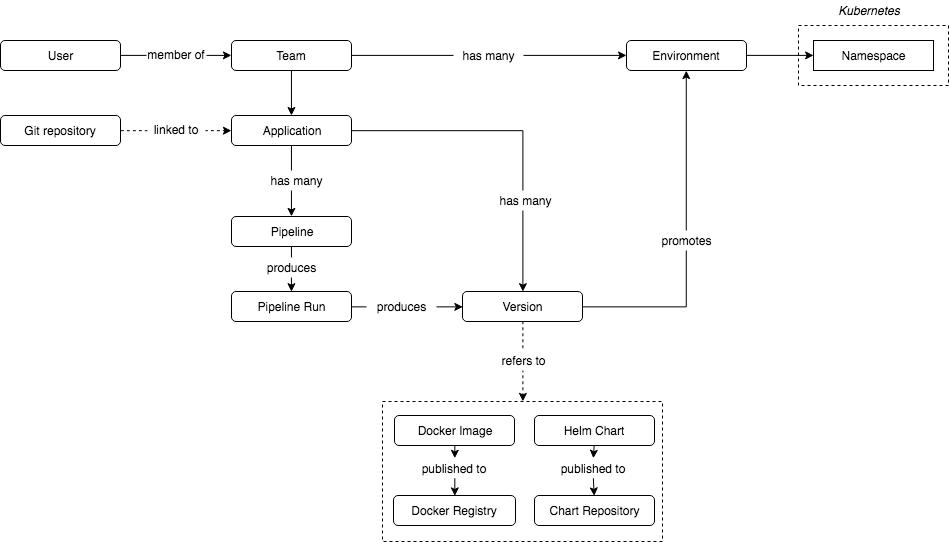 Представлен Jenkins X для CI-CD облачных приложений в Kubernetes - 2