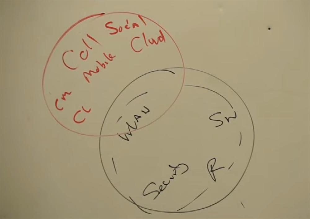 Тренинг FastTrack. «Сетевые основы». «Понимание архитектурных игр Cisco (обзор)». Эдди Мартин. Декабрь, 2012 - 3