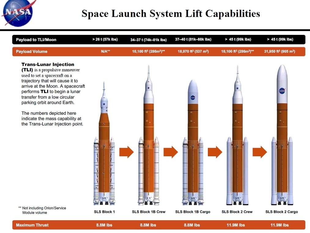 Глава НАСА рассказал, почему агентство продолжает разрабатывать тяжелую ракету-носитель SLS - 2