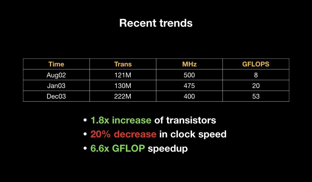 Как стать GPU-инженером за час - 13
