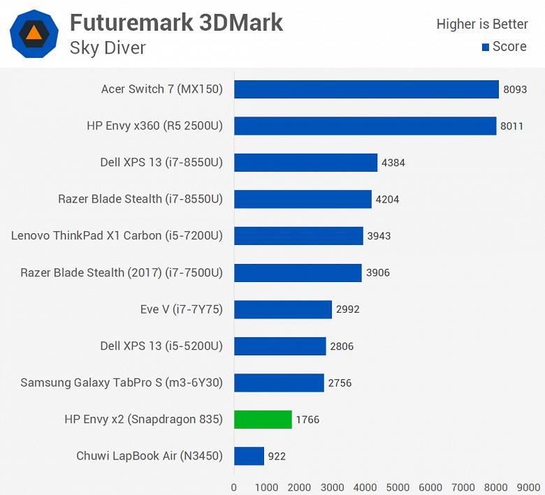 Первое тестирование ноутбука с Windows 10 ARM показывает, что Snapdragon 835 зачастую не может конкурировать даже с Celeron N3450 - 10