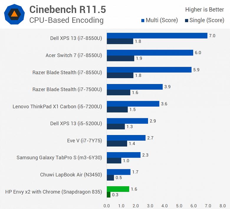 Первое тестирование ноутбука с Windows 10 ARM показывает, что Snapdragon 835 зачастую не может конкурировать даже с Celeron N3450 - 2