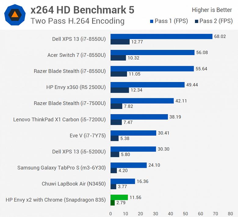 Первое тестирование ноутбука с Windows 10 ARM показывает, что Snapdragon 835 зачастую не может конкурировать даже с Celeron N3450 - 3