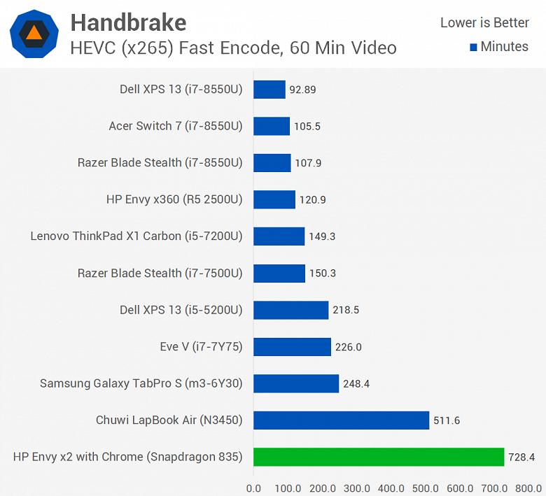 Первое тестирование ноутбука с Windows 10 ARM показывает, что Snapdragon 835 зачастую не может конкурировать даже с Celeron N3450 - 4