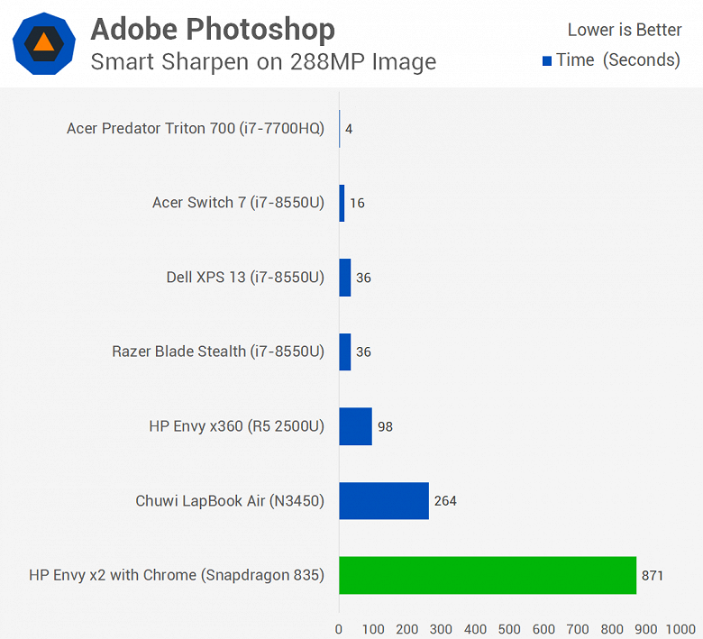 Первое тестирование ноутбука с Windows 10 ARM показывает, что Snapdragon 835 зачастую не может конкурировать даже с Celeron N3450 - 6