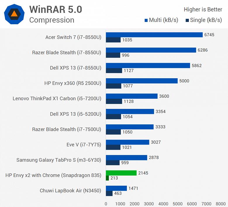 Первое тестирование ноутбука с Windows 10 ARM показывает, что Snapdragon 835 зачастую не может конкурировать даже с Celeron N3450 - 7