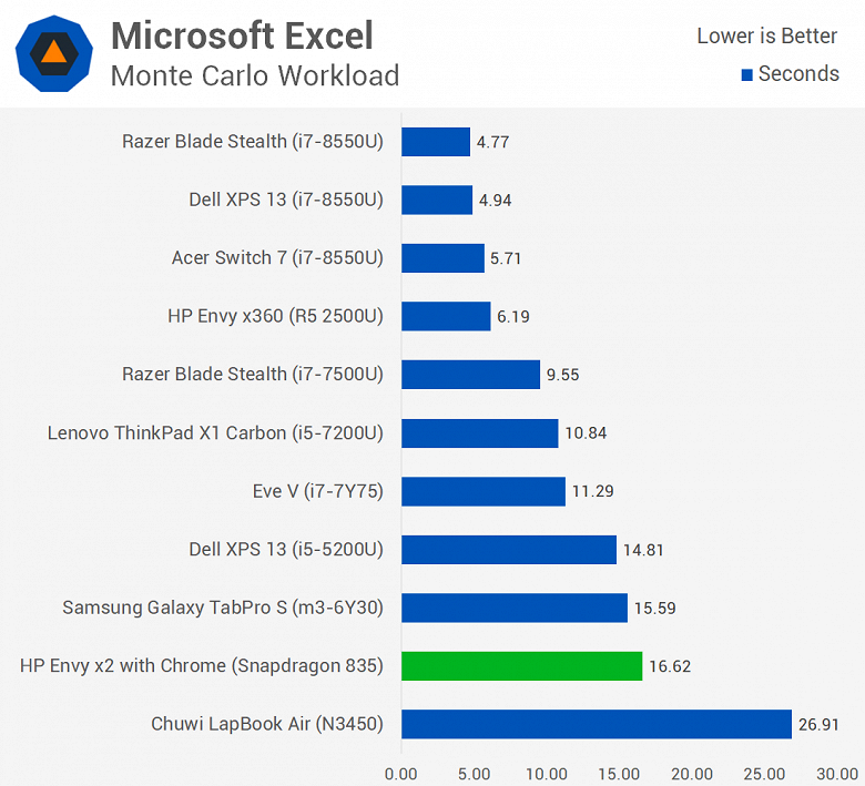 Первое тестирование ноутбука с Windows 10 ARM показывает, что Snapdragon 835 зачастую не может конкурировать даже с Celeron N3450 - 9