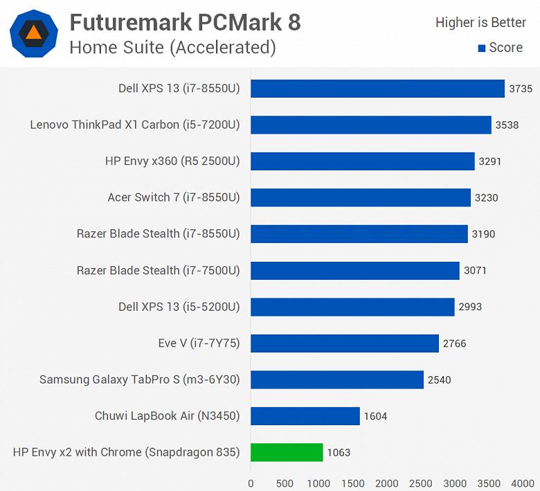 Первое тестирование ноутбука с Windows 10 ARM показывает, что Snapdragon 835 зачастую не может конкурировать даже с Celeron N3450 - 1
