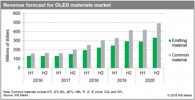 Рынок материалов OLED заметно вырос во второй половине 2017 года