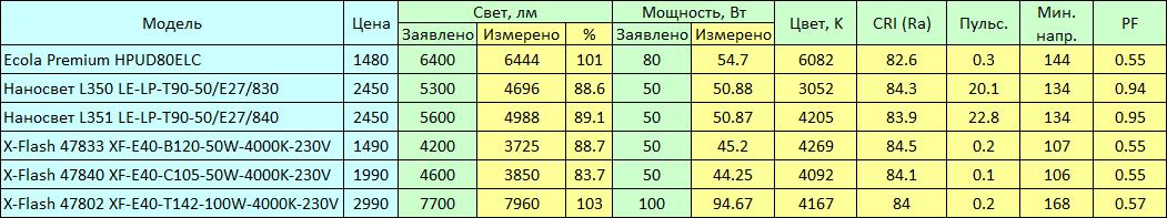 Битва LED-титанов - 3