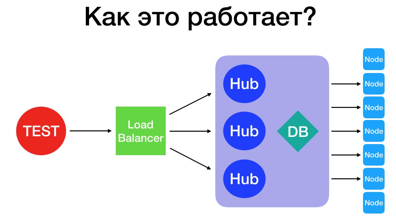 Как выполнять много UI-тестов параллельно, используя Selenium Grid? - 9